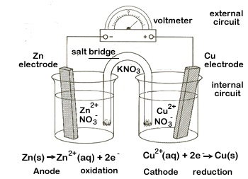 What happens at the anode and the cathode? What are the