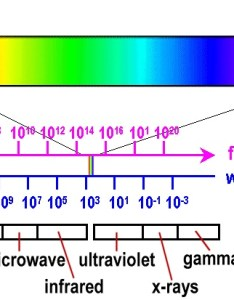 Further reading also compare the size of visible light spectrum with rh enotes