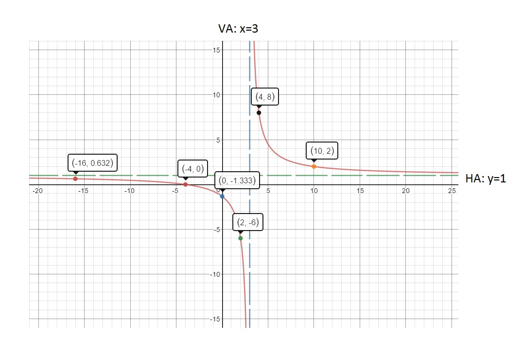 `y=(x+4)/(x-3)` Graph the function. State the domain and