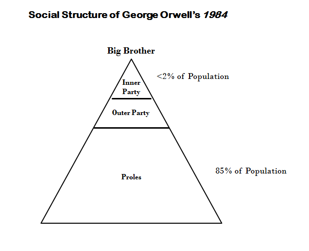 What are some quotes from 1984 that describe the different