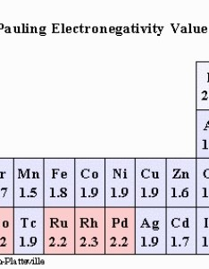 Further reading also how is electronegativity used in determining the ionic or covalent rh enotes
