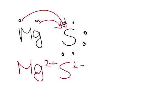 electron dot diagram for s sorting 3d shapes venn draw the lewis structure mg and is it an ionic or jyotsana student