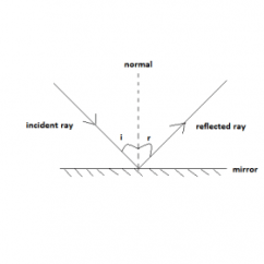 Reflection Ray Diagram Ks3 4 Switch Wiring Describe An Experiment To Illustrate The Laws Of Enotes Access