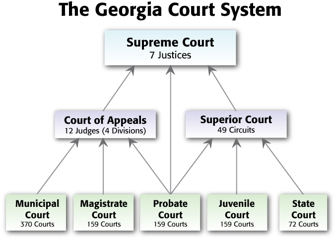 judicial branch court system diagram sony xplod cdx gt23w wiring isidro and alex 4th ss8cg2 by torres infographic outline the structure of state