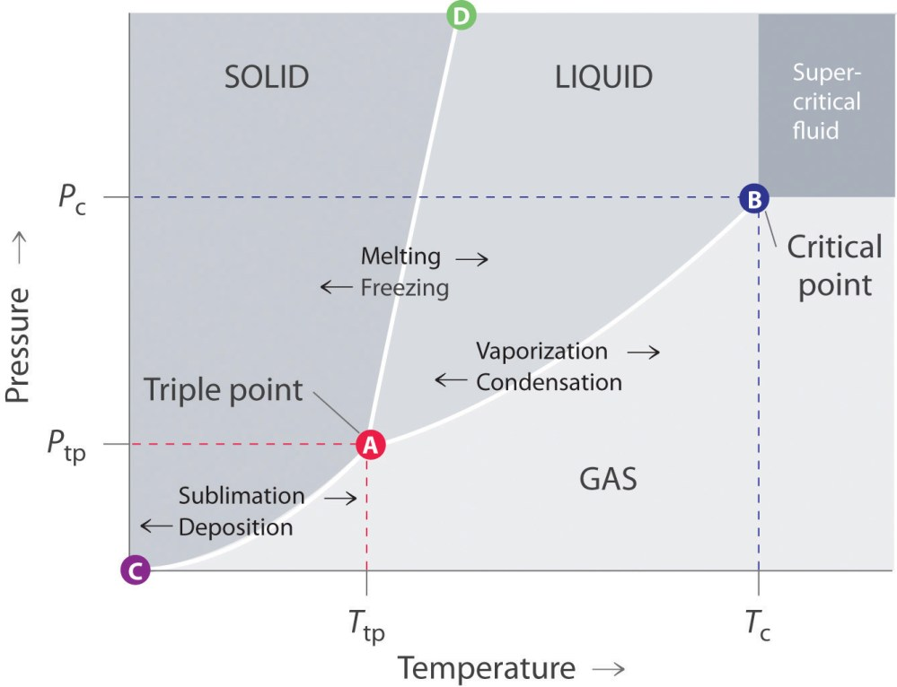 medium resolution of phase changes can also occur due to differing pressures as seen in this phase diagram different pressures at different pressures also change inter