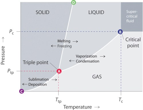 small resolution of phase changes can also occur due to differing pressures as seen in this phase diagram different pressures at different pressures also change inter