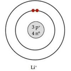 Bohr Diagram For Lithium Daikin Split Ac 1 5 Ton Wiring By Ev Helene Infographic Models Atom