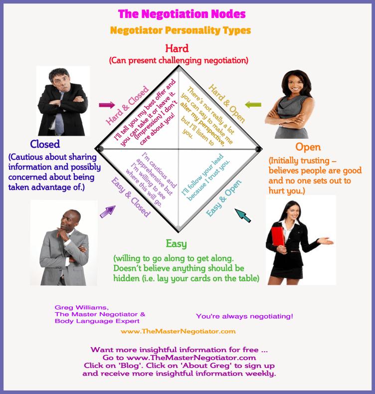The Negotiation Nodes Negotiator Personality Types