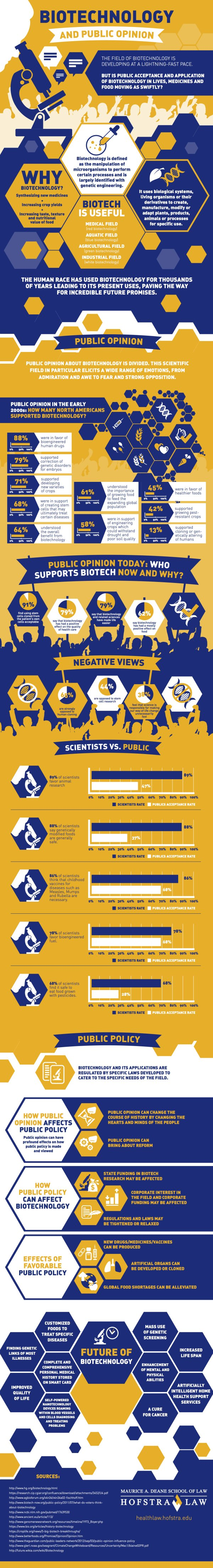 Biotechnology And Public Opinion - Online Master' In