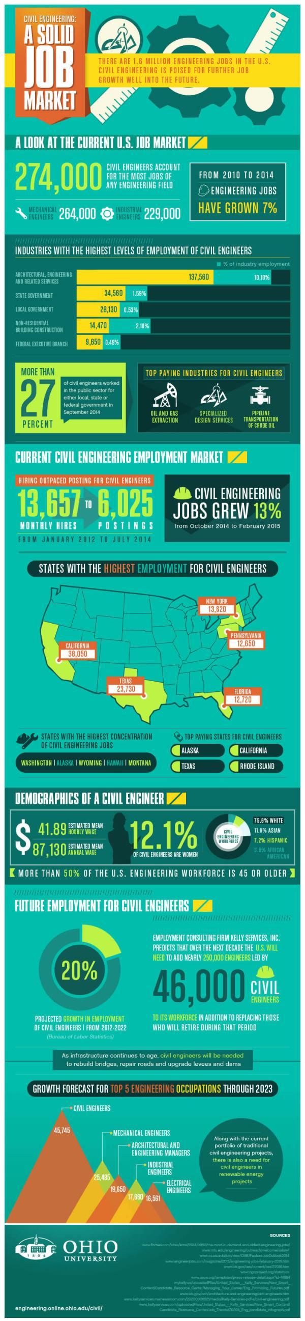 Civil Engineering Solid Job Market Ohio University
