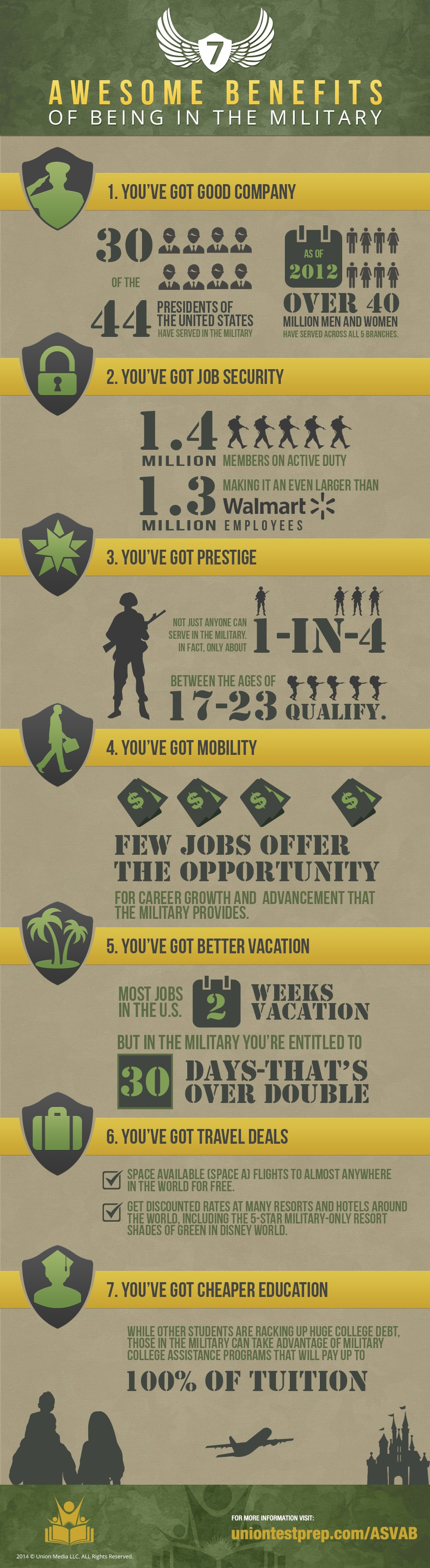the 7 core army values
