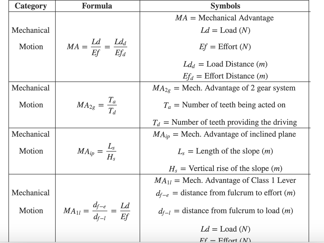 Math Equations To Know For Asvab
