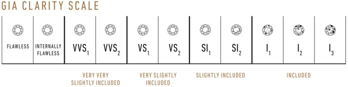 Clarity Scale
