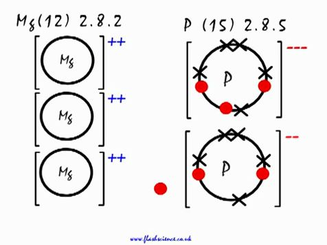 ionic bonding lewis dot diagram wiring for electric brake controller bond magnesium phosphide mg3p2 video lesson chemistry videos videoclass
