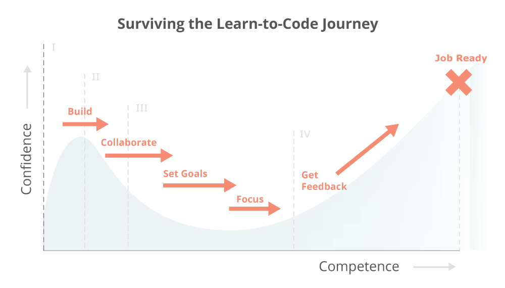 Learning to code sucks confidence vs competence phases progression chart viking
