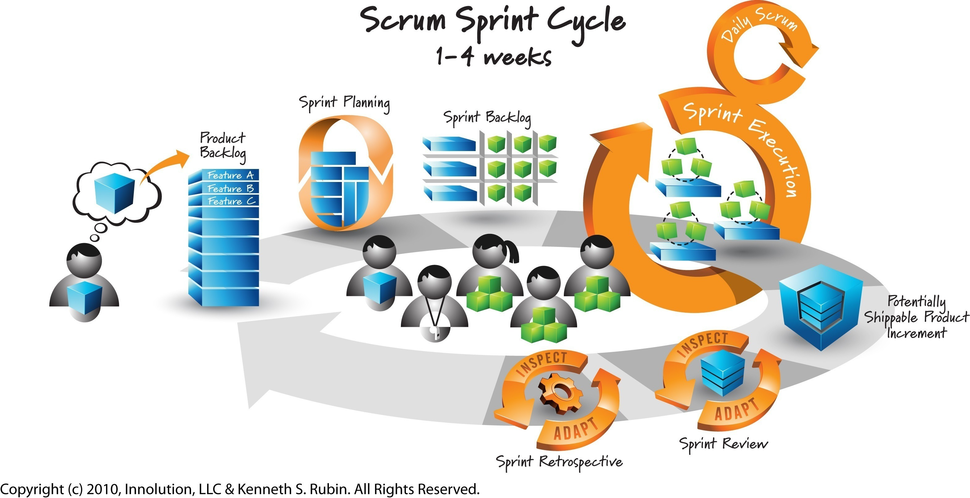 scrum process overview diagram range plug wiring what is 39scrum 39 voalte