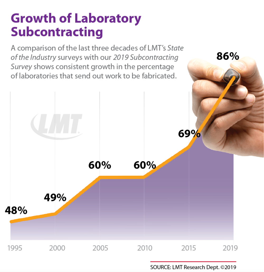 medium resolution of many of these labs say they ve been sending out more work over the last few years it represents an average of 20 of their workloads