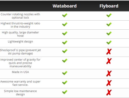 Wataboard vs Flyboard
