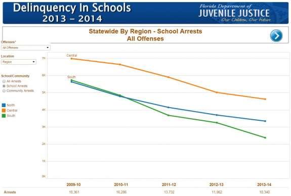 Delinquency in Schools. Image: Florida Department of Juvenile Justice