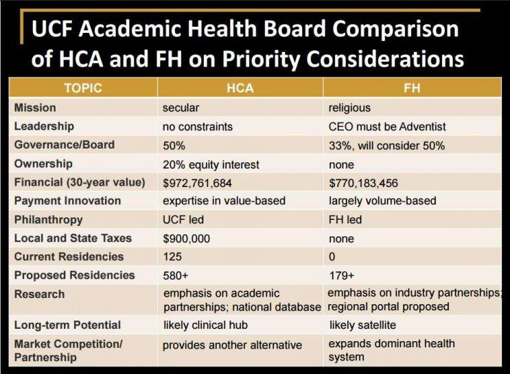 hca-versus-florida-hospital