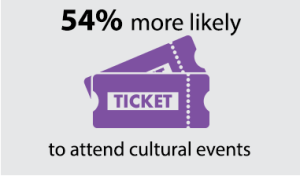 54% more likely to attend cultural events