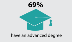 69% have an advanced degree
