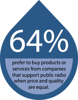 64% prefer to buy products or services from companies that support public radio when the price and quality are equal.