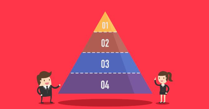 O que é a pirâmide de Maslow