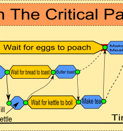 critical path diagram shows the critical path to making breakfast [ 1201 x 806 Pixel ]