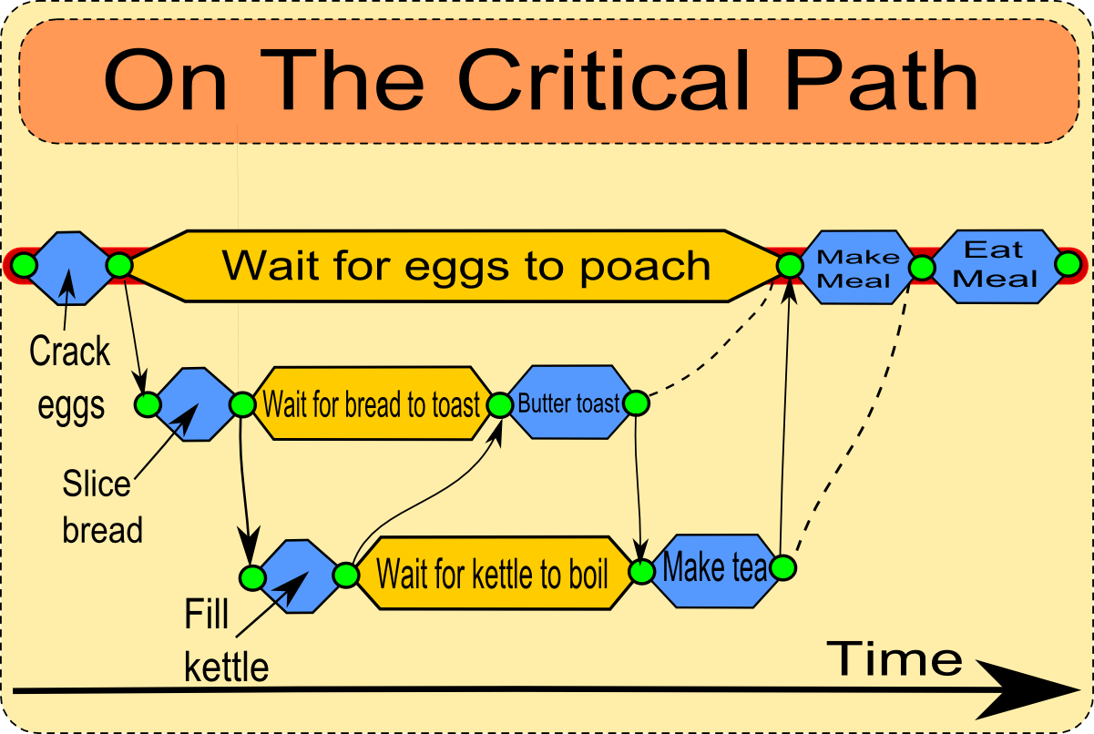 hight resolution of critical path diagram shows the critical path to making breakfast