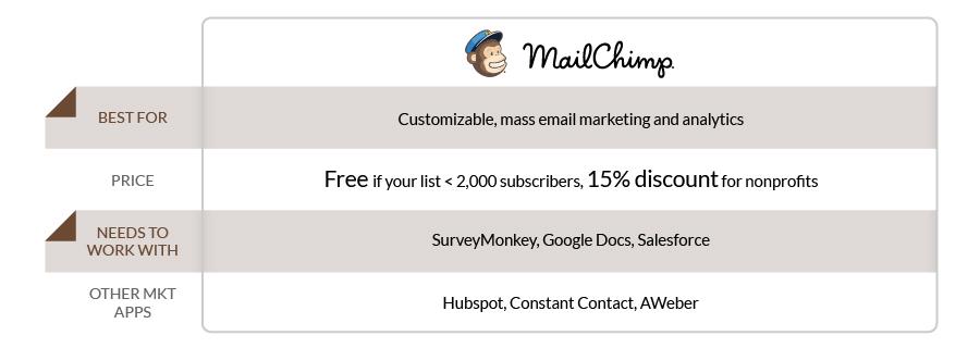 0_Mailchimp
