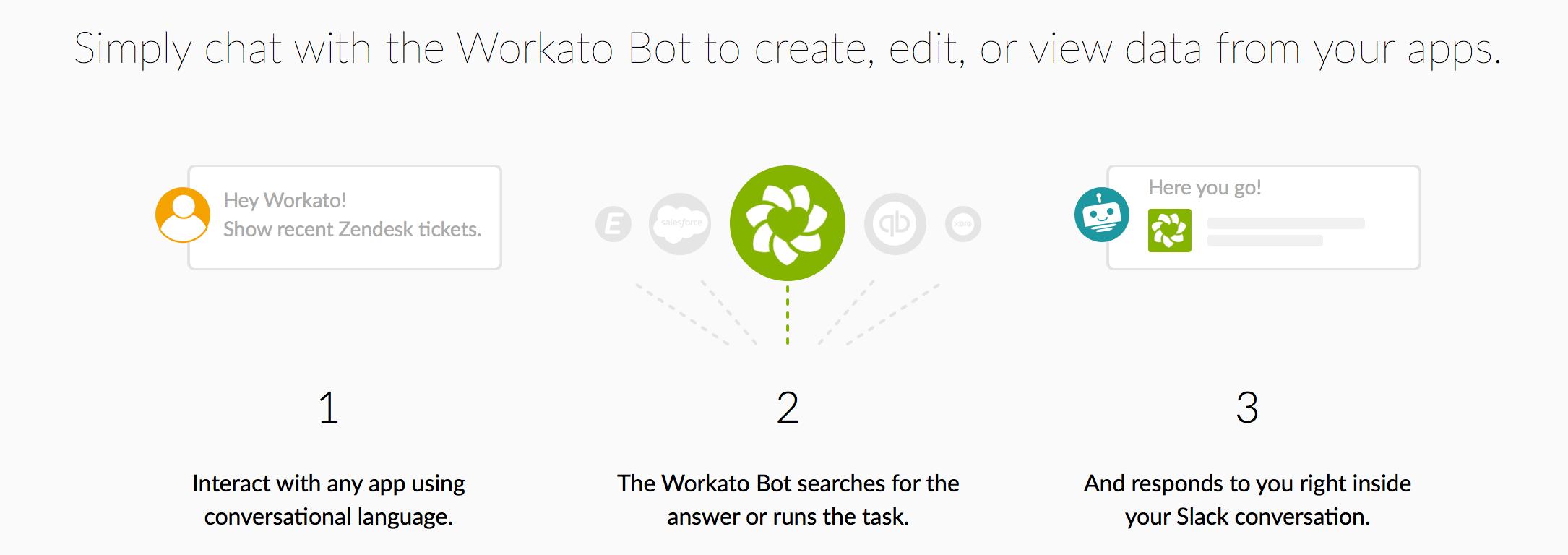how to workbot slack