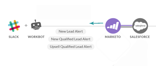 marketo and slack