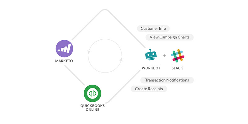How Workflow Automation Helped WavHello's Email Marketing