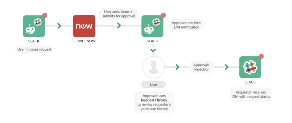 How To Create Awesome Slack Approval Workflows - No Code