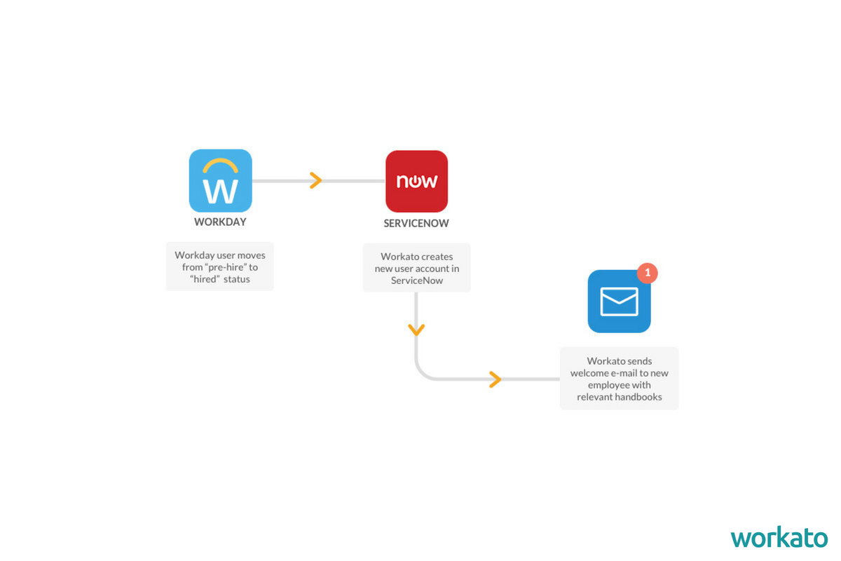 Using Workday and ServiceNow Integration to Auto-Provision