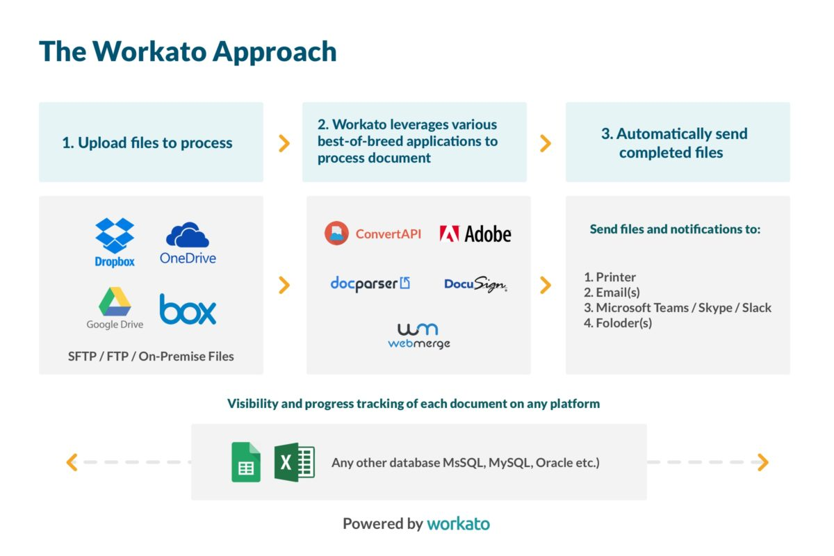 Workato offers a best-of-breed approach to RPA orchestration.