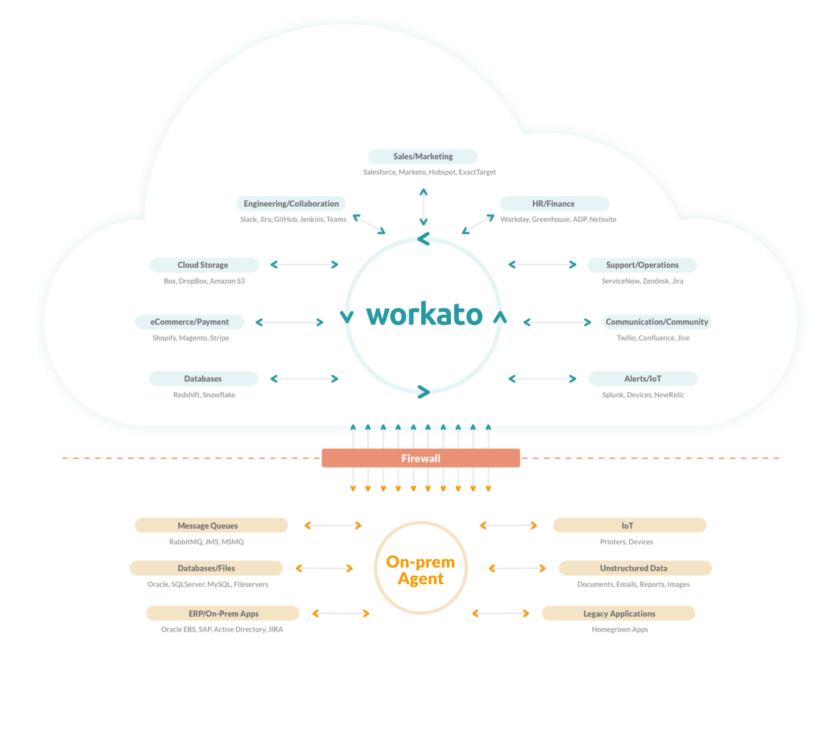 Workato is a useful tool for on-premise integration