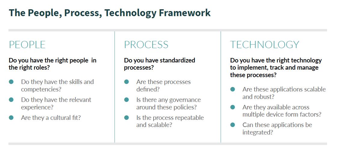 People Process Technology Framework