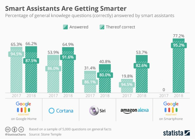 Where do smart assistants fit in the Future of Work ?