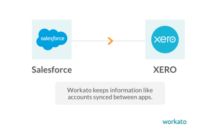 AlphaSys uses Workato for Salesforce integration
