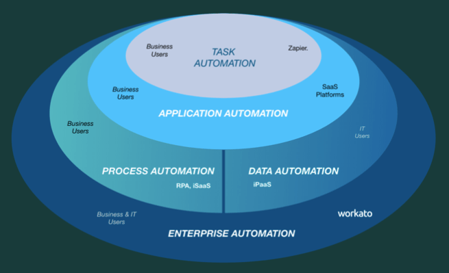 The New Age of Enterprise Automation