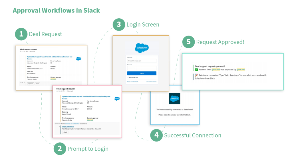 Approval Workflow using Slack and Salesforce for a deal request
