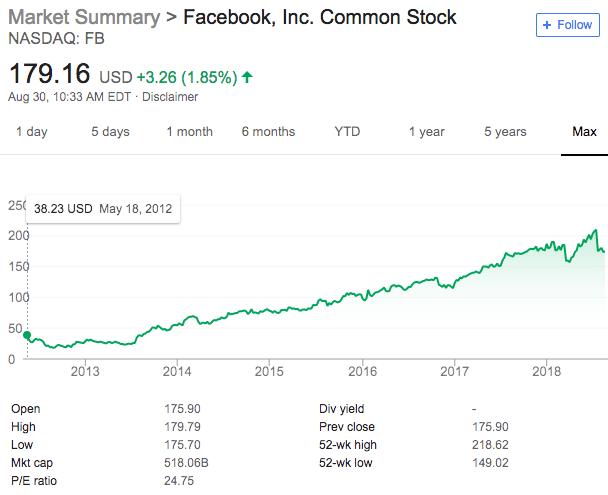how to buy facebook