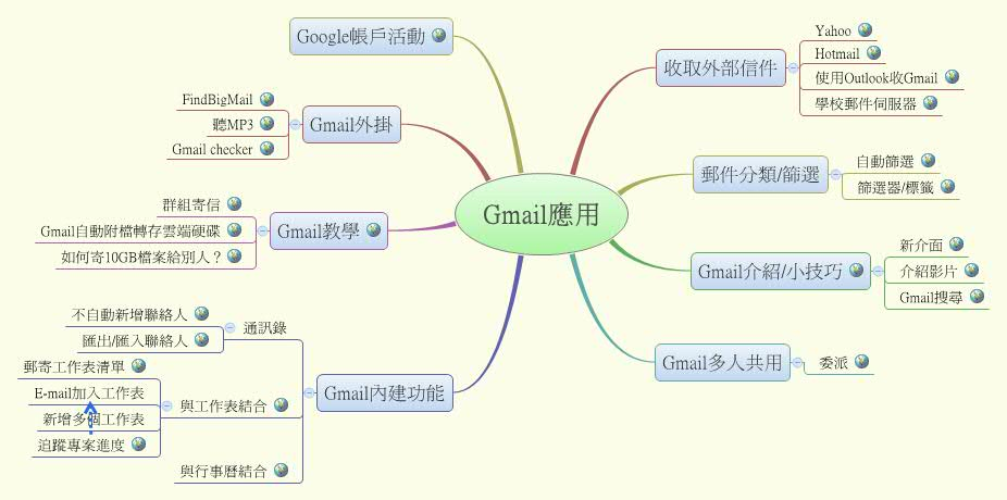 Gmail應用 - XMind - Mind Mapping Software