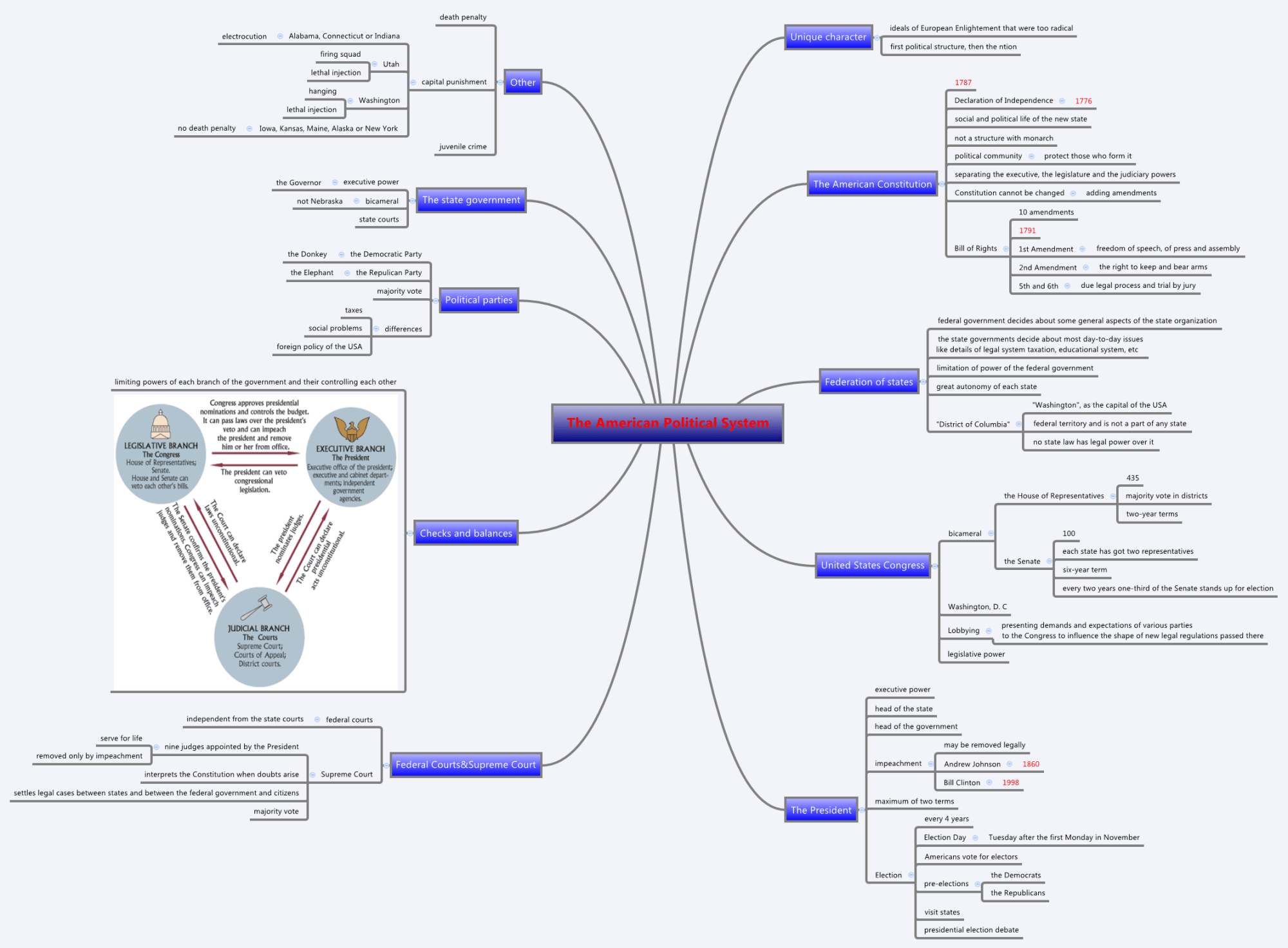 hight resolution of american political system diagram