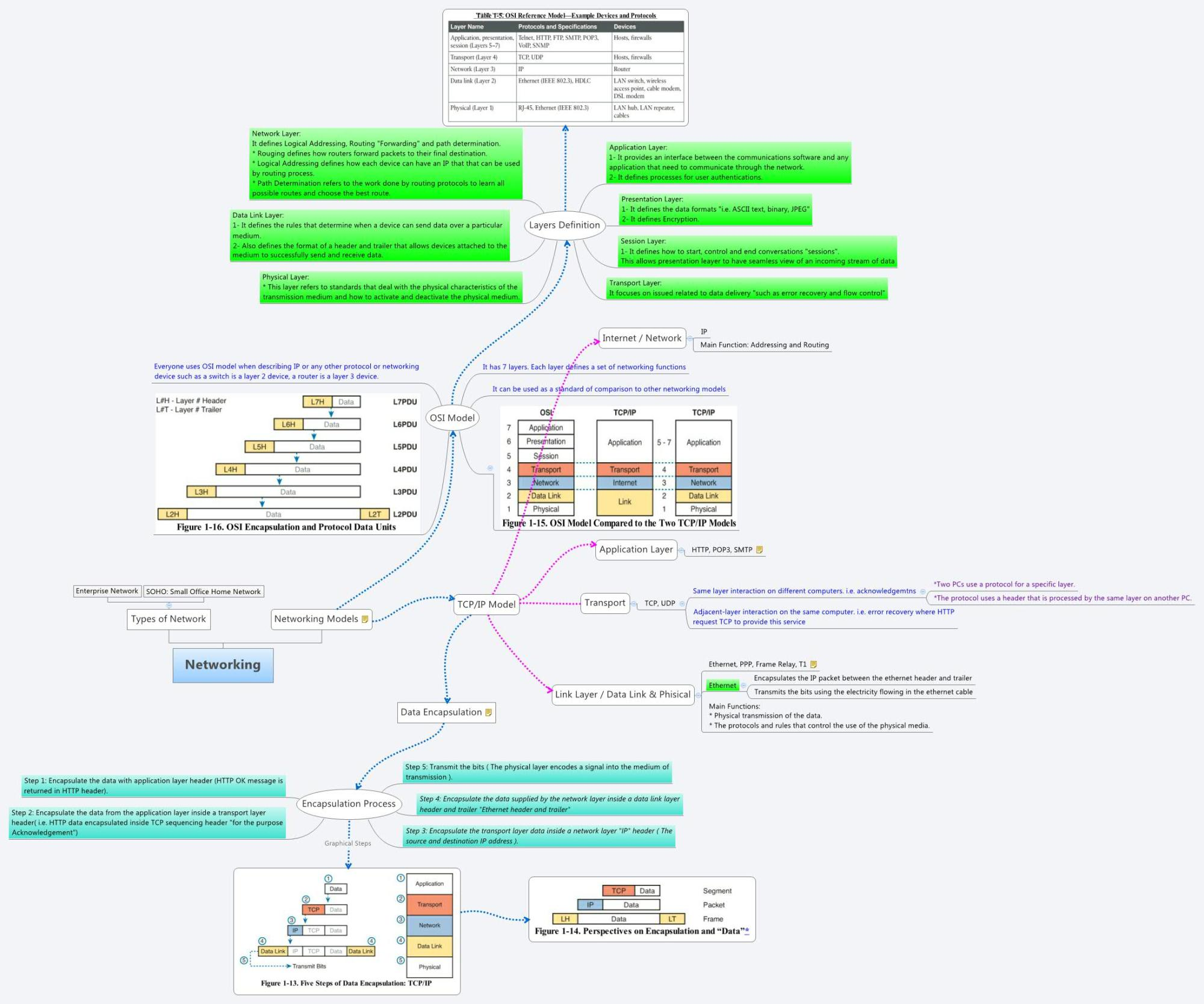 hight resolution of application layer diagram