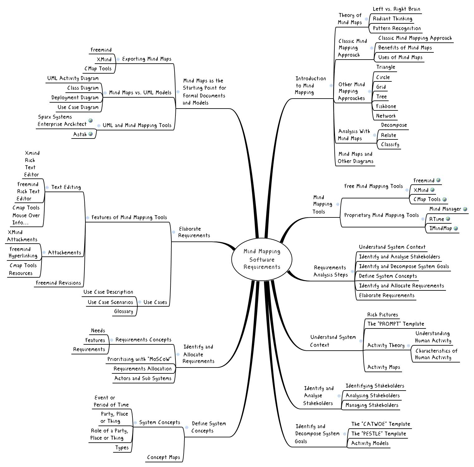 Mind Mapping Software Requirements