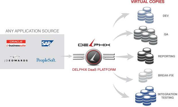 Figure 1. Delphix Daas Platform acceleration workflow.