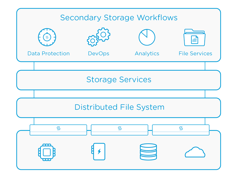 Coheisty Secondary Storage Workflow